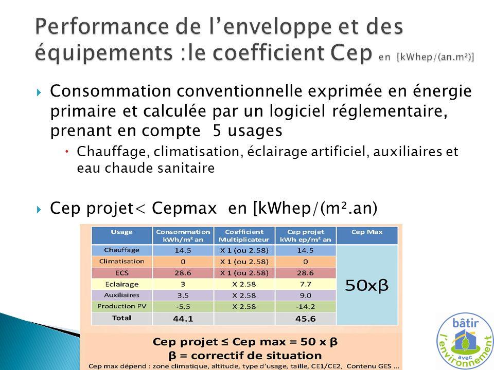 Performance de l'enveloppe et des équipements :le coefficient Cep en [kWhep/(an.m²)]